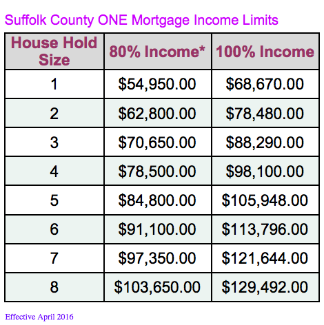 MHP_One_Mortgage_Income_Limits IMAGE.png