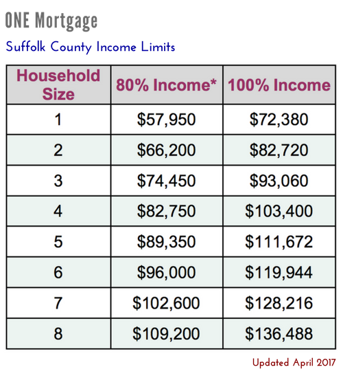 Massachusetts ONE Mortgage Suffolk County Income Limits Updated April 2017